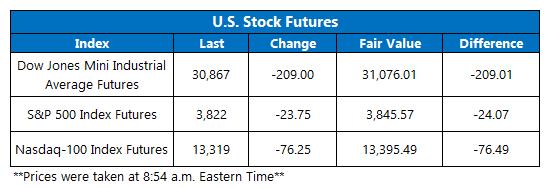 Futures Chart January 22