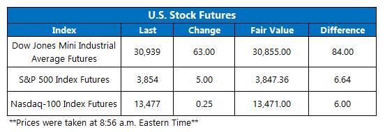 Futures Chart January 26