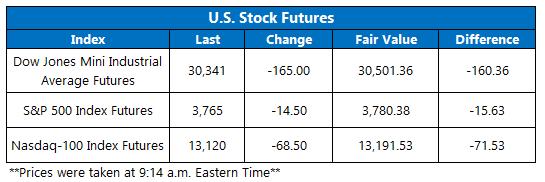 Futures Chart January 29
