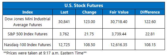 Futures Chart January 7