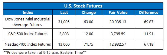 Futures Chart January 8