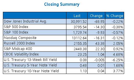Closing Indexes Summary Jan 14