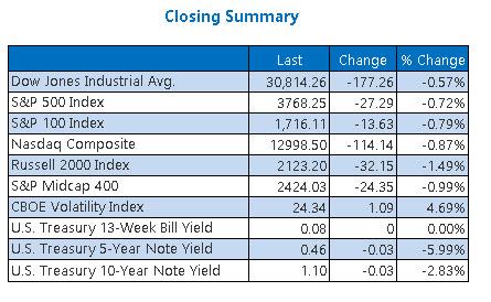 Closing Indexes Summary Jan 15