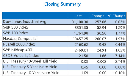 Closing Indexes Summary Jan 20
