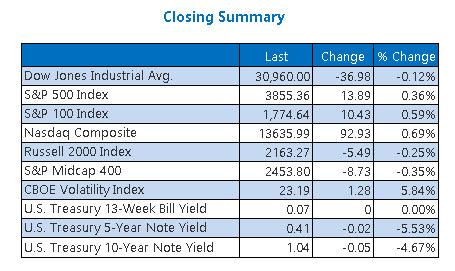 Closing Indexes Summary Jan 25