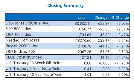 Closing Indexes Summary Jan 277