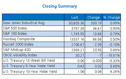 Closing Indexes Summary Jan 28