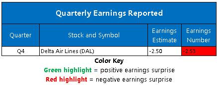 Corporate Earnings Jan 14