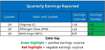 Corporate Earnings Jan 15