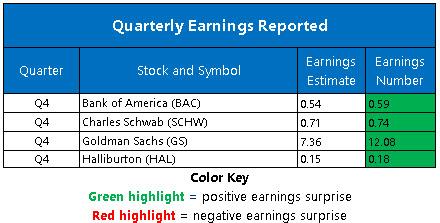 Corporate Earnings Jan 19