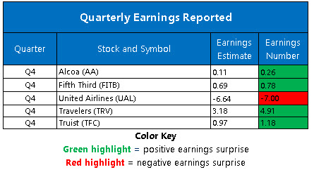 Corporate Earnings Jan 21
