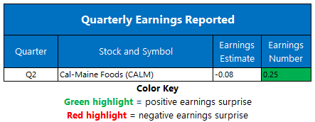 Earnings 0106