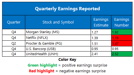 Earnings 0120