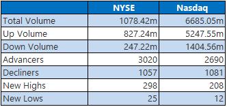 NYSE 0105