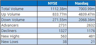 NYSE 0112