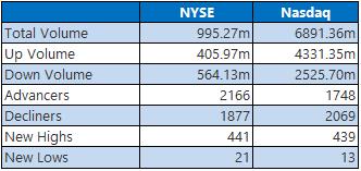 NYSE 0113