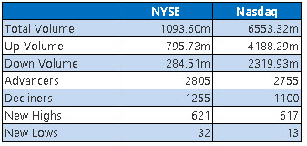 NYSE and Nasdaq Stats Jan 14
