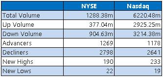 NYSE and Nasdaq Stats Jan 15