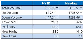 NYSE and Nasdaq Stats Jan 19