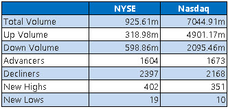 NYSE and Nasdaq Stats Jan 21