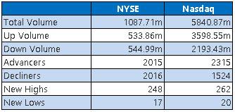 NYSE and Nasdaq Stats Jan 22