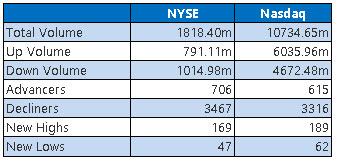 NYSE and Nasdaq Stats Jan 27