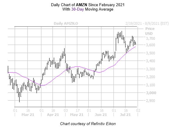 AMZN Chart July 29