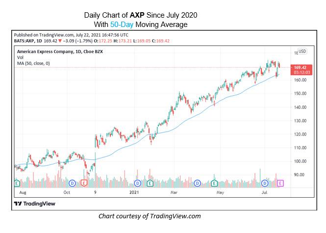 AXP July 22