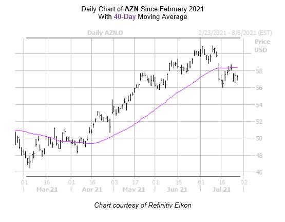 AZN Chart July 28