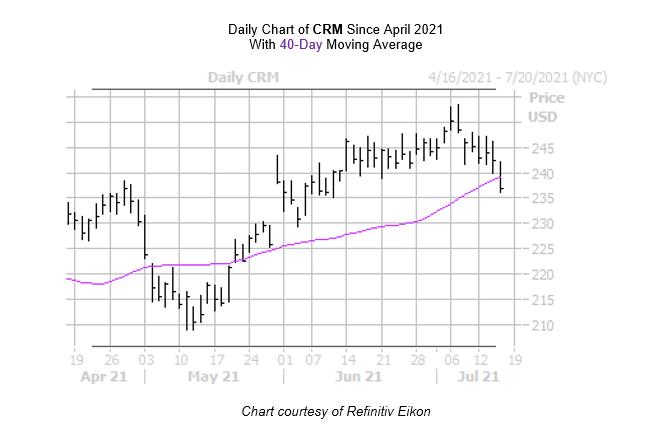 CRM Chart July 15