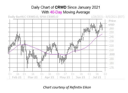 crwd stock chart july 27