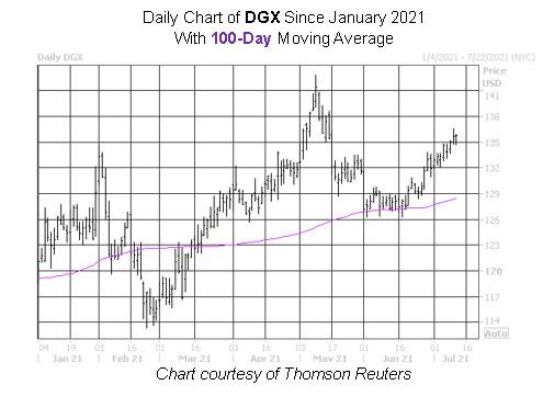 DGX share chart