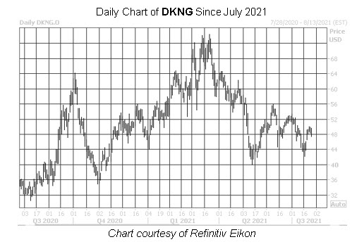 DKNG Stock Chart