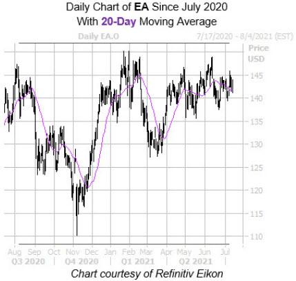 EA WT Chart