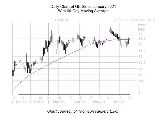 GE Chart July 1