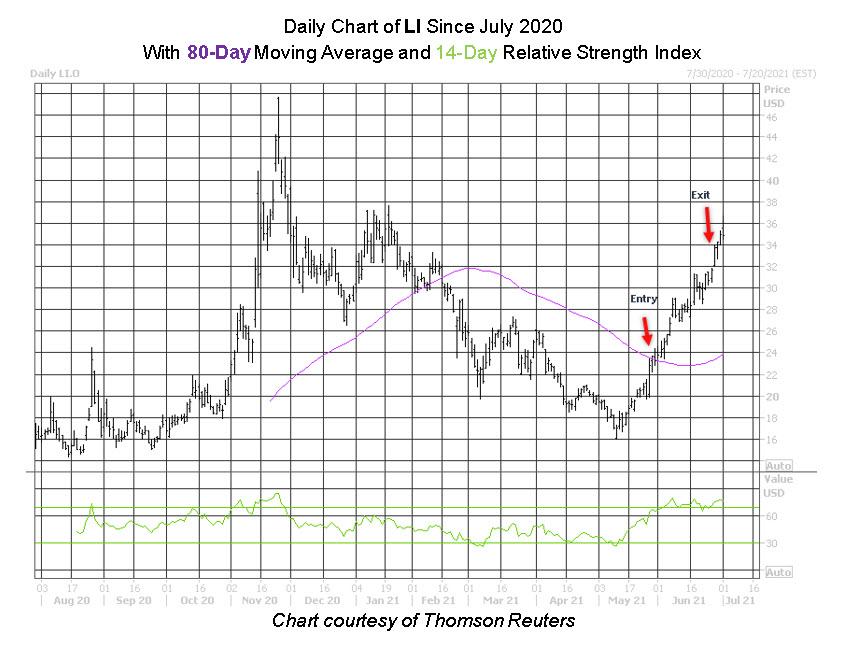 LI Stock Chart