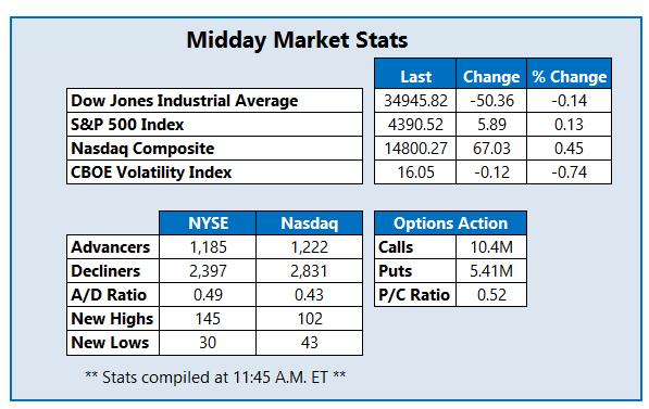 Midday Market Stats July 13