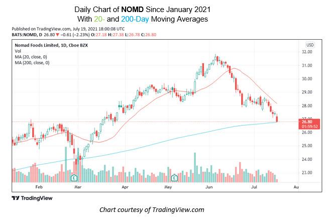 nomd chart july 19