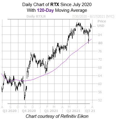 RTX 120 Day