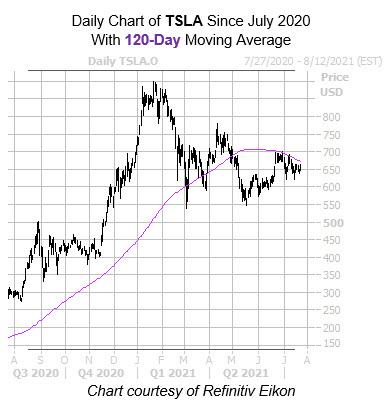 TSLA 120 Day