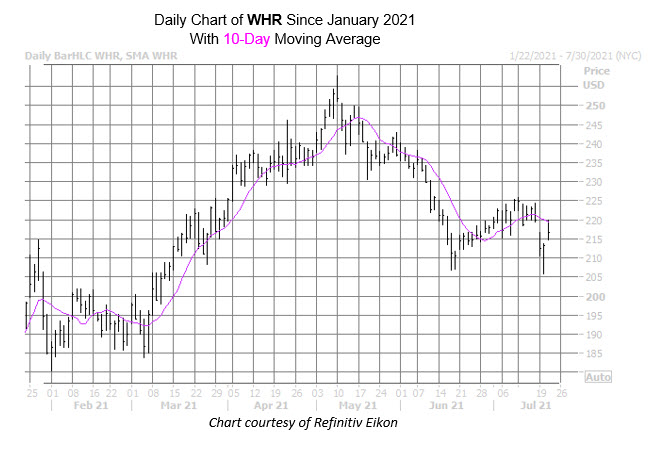 whr chart july 21