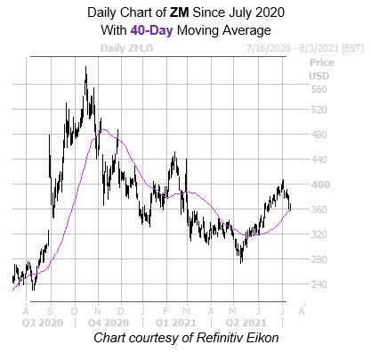 ZM 40 Day