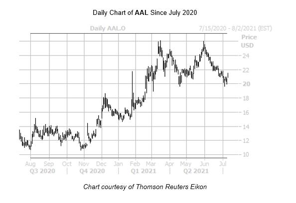 AAL Chart July 14