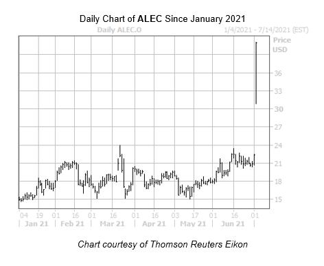 ALEC Chart July 2