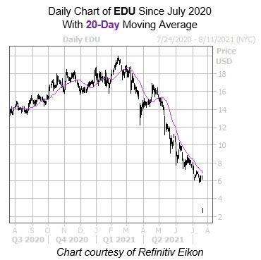 EDU 20 Day