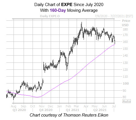 EXPE 160 Day