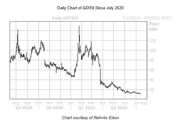 GOTU Chart July 16