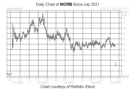 MCRB MMC Chart