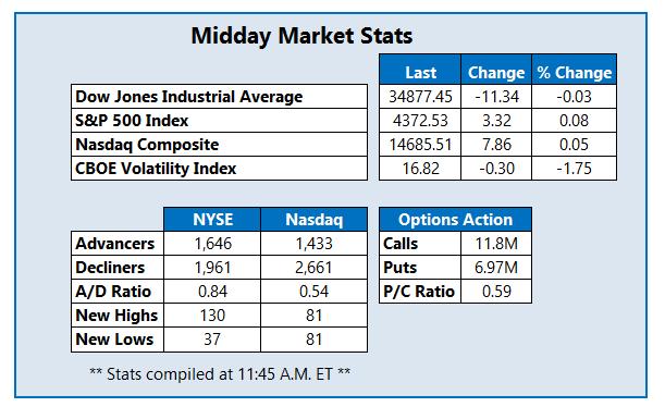Midday Market Stats July 14