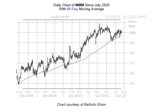MMM Chart July 26